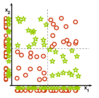Continuous XOR problem. If you look at the distribution of classes with respect to x1 or x2 on a standalone basis, you would not be able to tell that the classes are separable. However, when visualized together, separability becomes apparent.