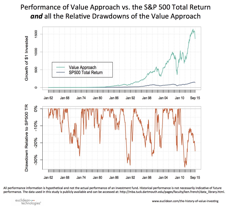 Value investing returns by year rhb investment bank berhad jalan tun razak kuching