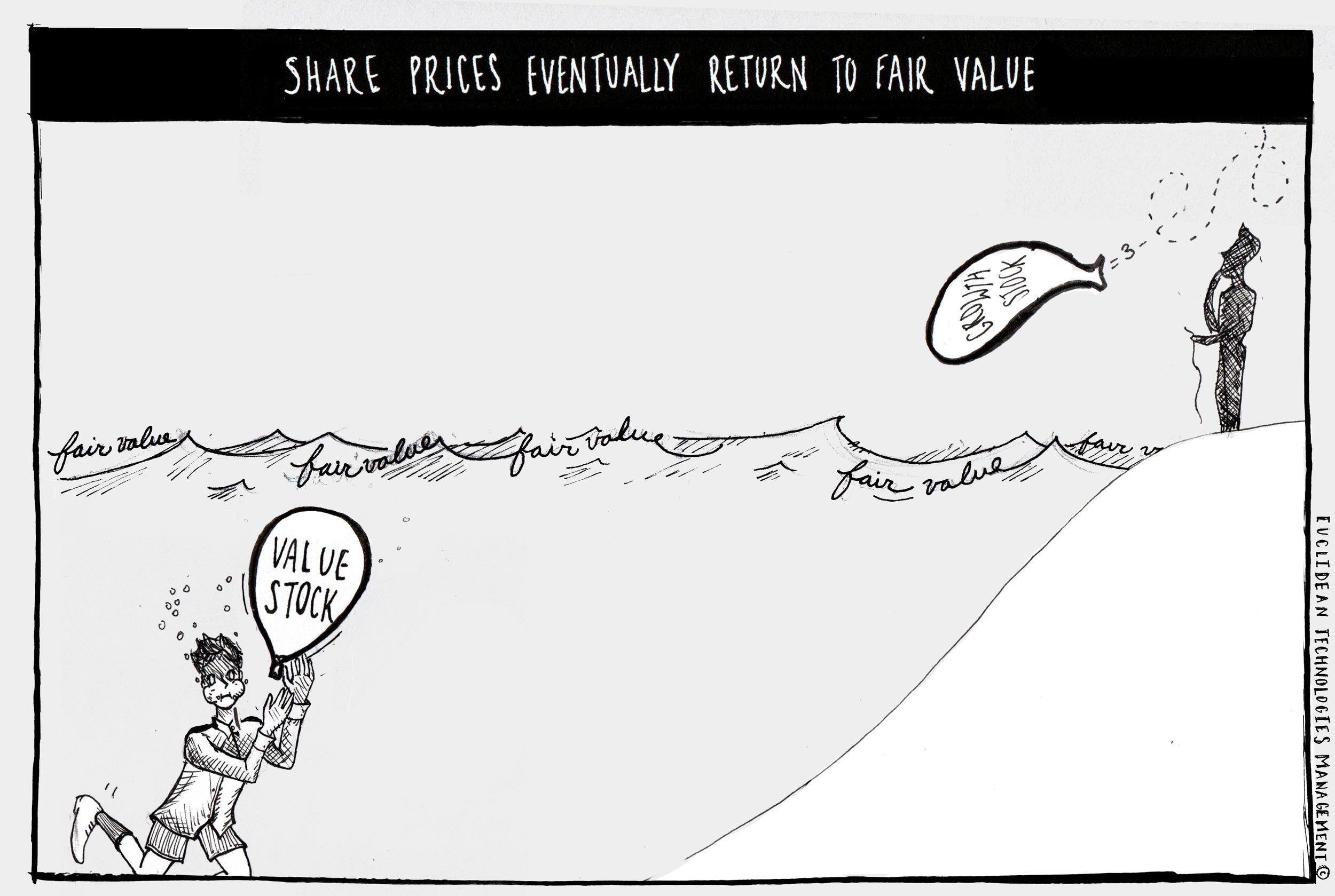Value-Stock-Growth-Stock-Fair-Value