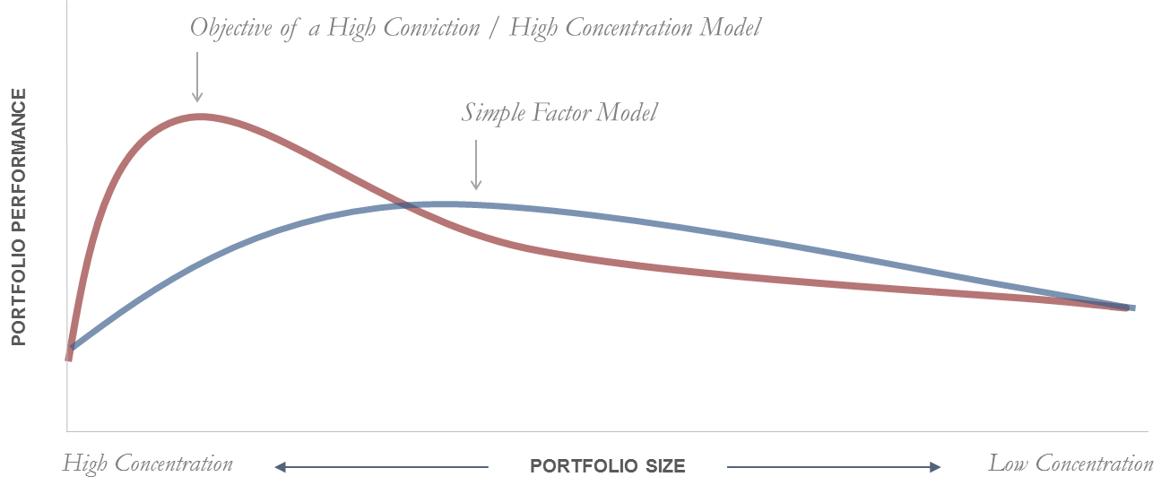 High Conviction High Concentration Model.png