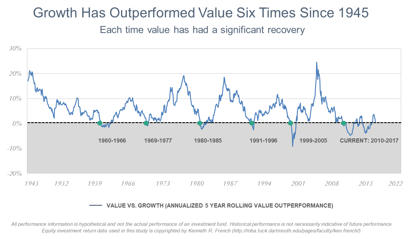 Growth Outperform Value Investing