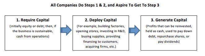Require Capital, Deploy Capital, Generate Capital.png