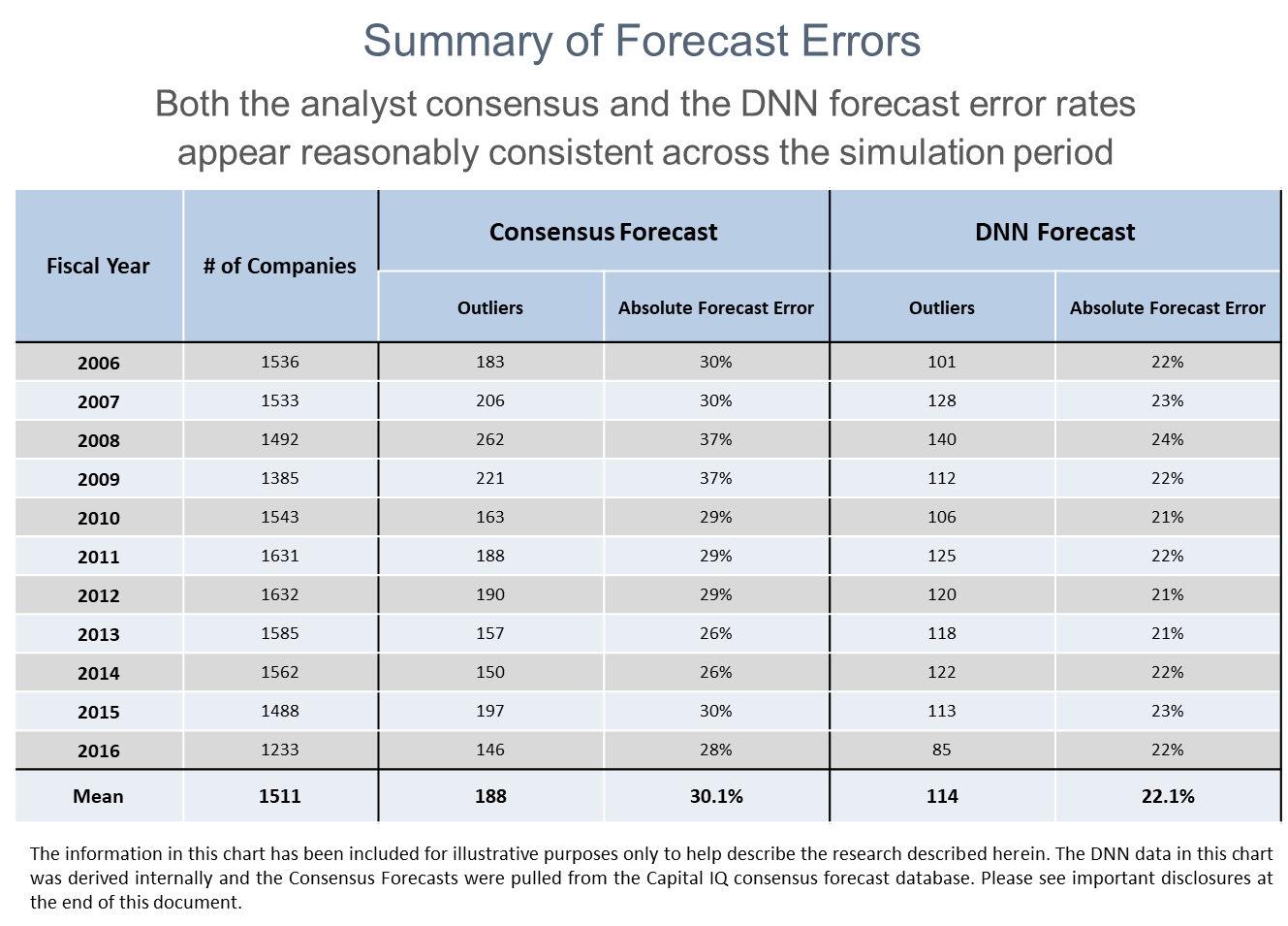 Summary of Forecast Errors.png