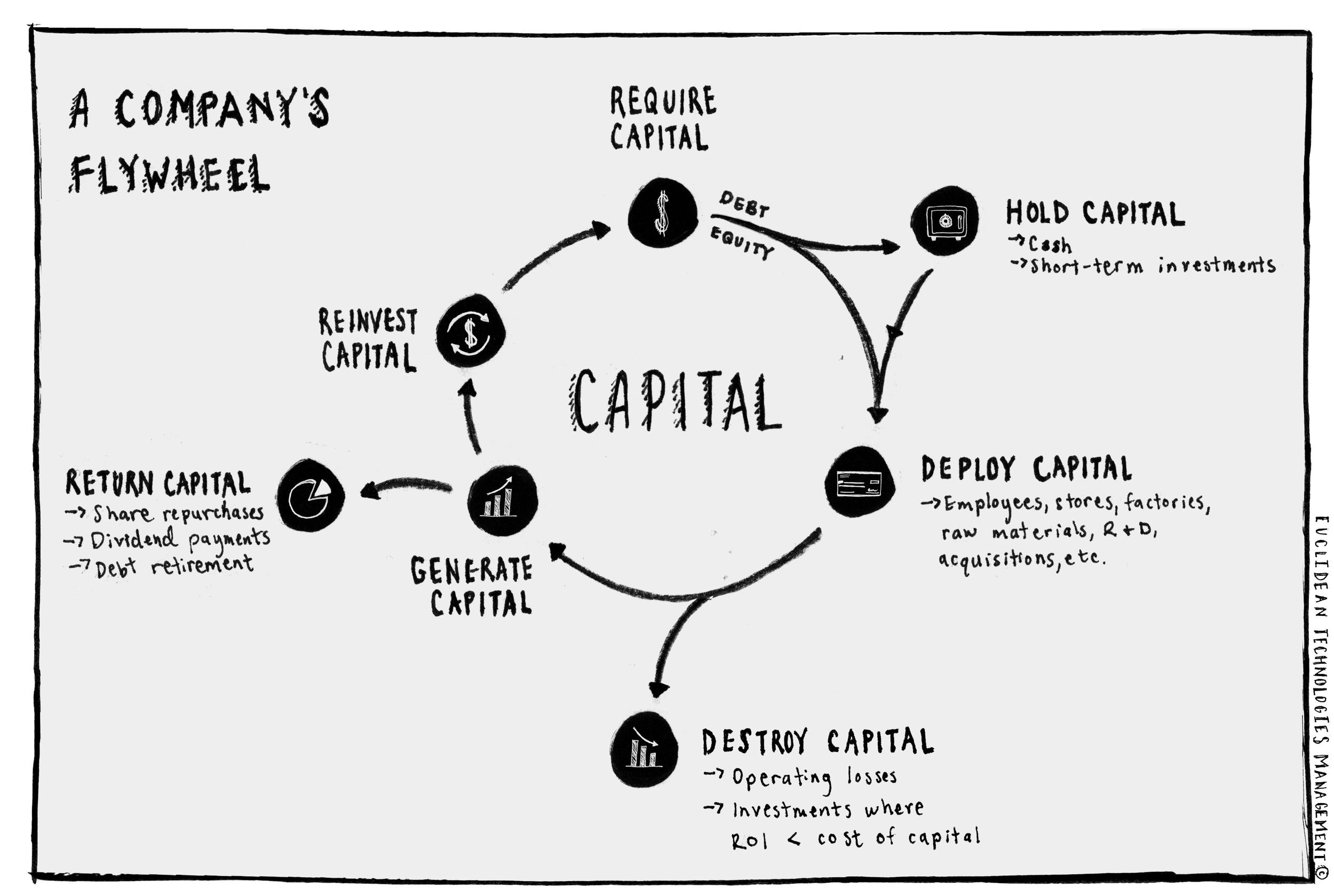 company capital flywheel