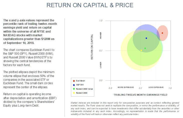 Return on Capital & Price.JPG
