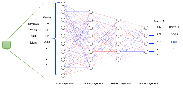 Each green cell in the previous figure is a neural network that uses input from one year to output fundamentals at the next time step; EBIT is up-weighted in the loss function