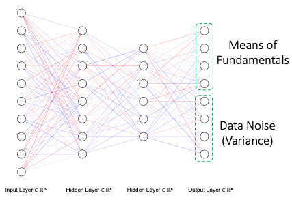 The output layer is split into mean and variance output nodes. Sharing network weights enables variance to be data dependent.