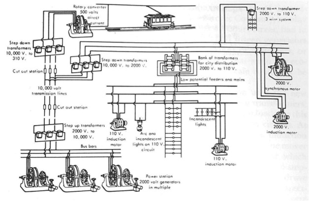 The westinghouse concept of a universal supply system, 1895.