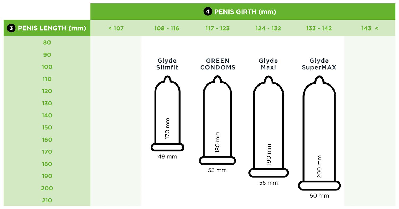 Distribution of girth