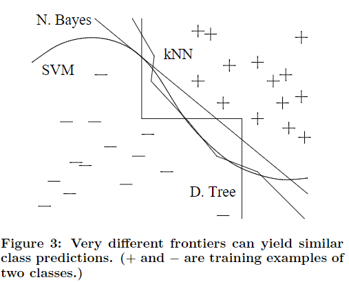 Figure 3 in  A Few Useful Things to Know About Machine Learning by Pablo Domingos