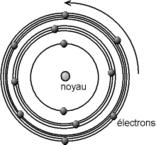 Schématisation des orbites circulaires dans le modèle de Bohr. Source :  Christophe Dang Ngoc Chan  CC - Wikipédia