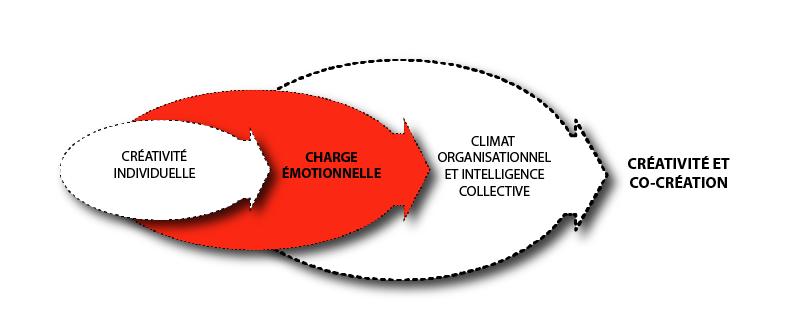 Graphique : PIerre Guité. Gérer ses émotions (celles des autres... et des robots ?) pour être plus créatifs par Sylvie Gendreau, Votre laboratoire créatif.