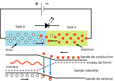 Wikimedia Commons  : https://commons.wikimedia.org/wiki/File:PnJunction-LED-E.svg