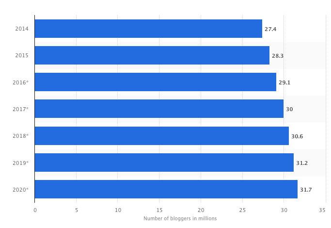 Nombre de blogueurs aux États-Unis, de 2014 à 2020 en millions.