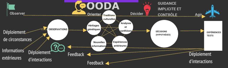 La boocle OODA conçu par John Boyd, La Nouvelle école de Créativité