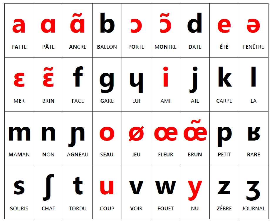 Table of French phonetic symbols