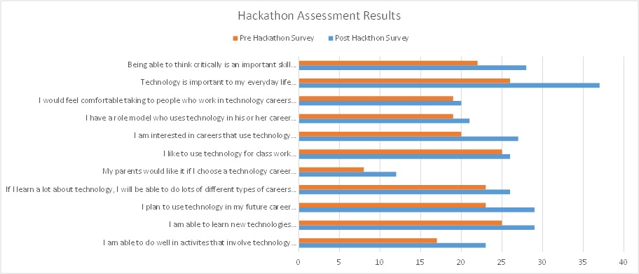 Pre and Post Hackathon Assessment Survey results 2016