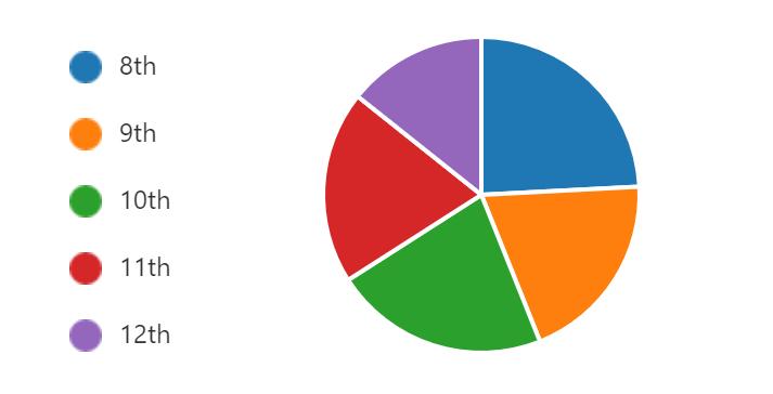 - Current Grade Levels of Participants