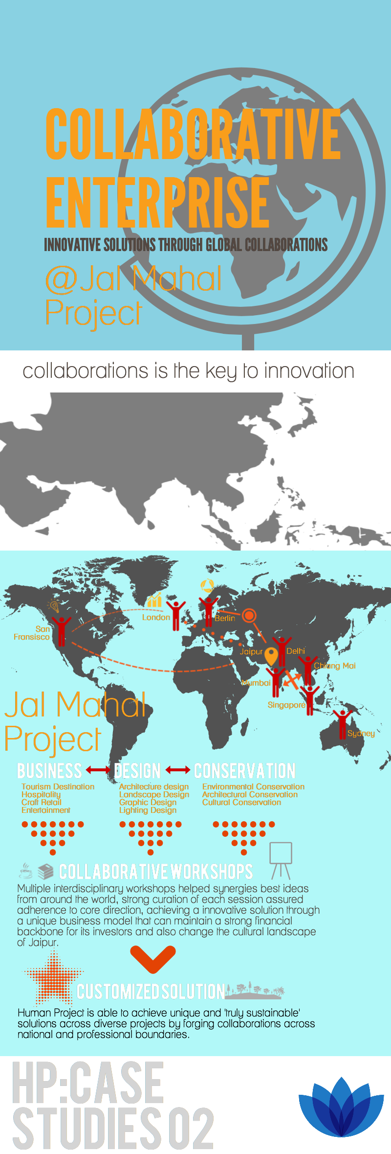Collaborative @ Jal Mahal Infographic