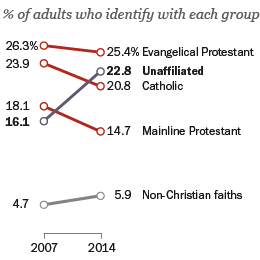 """America's Changing REligious landscape,"" from Pew research center"