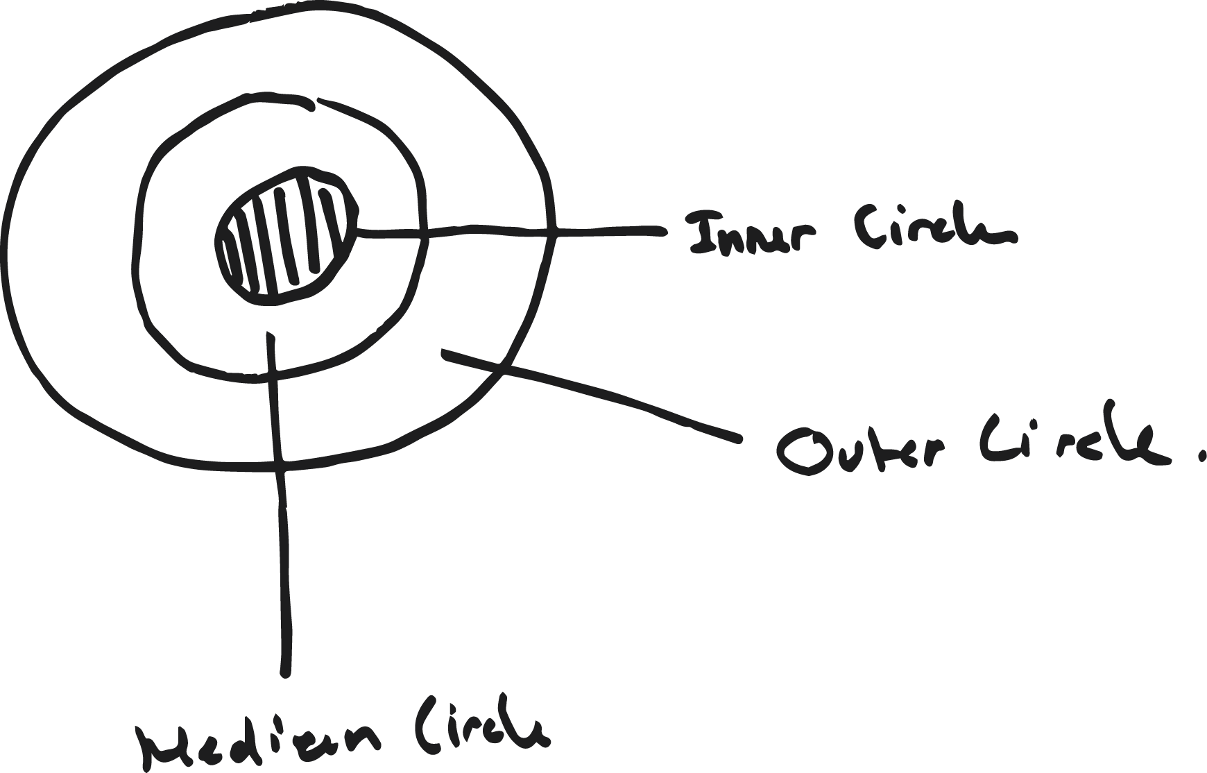 circles of goals.png