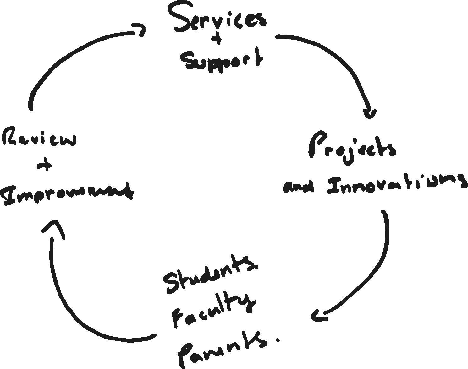 wheel of development.png