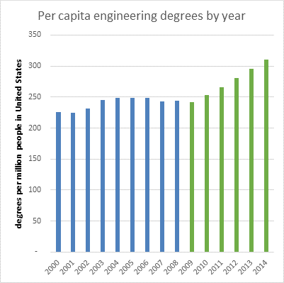 """This graph was tweeted by the Office of Science and Technology Policy less than two hours before President Obama made reference to having """"boosted"""" engineering graduation rates."""