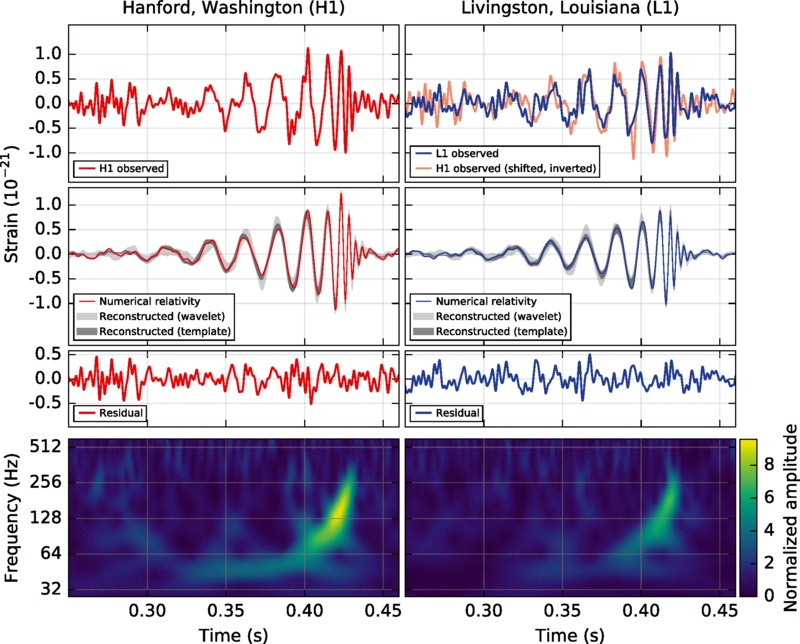 Instruments at the two LIGO facilities captured results proving that a gravitational wave had passed through their sensors.