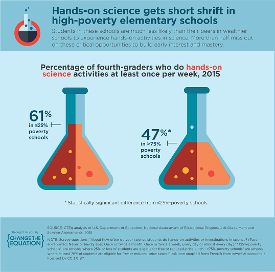Lack of STEM resources hinders low-income students' learning opportunities in many ways.