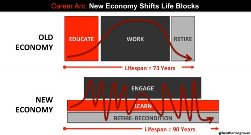 Heather McGowan's model for careers in the new economy imagines repeated, interwoven cycles of learning, working, and transitioning in and among different jobs and industries. Thanks to  @heathermcgowan  for the image.