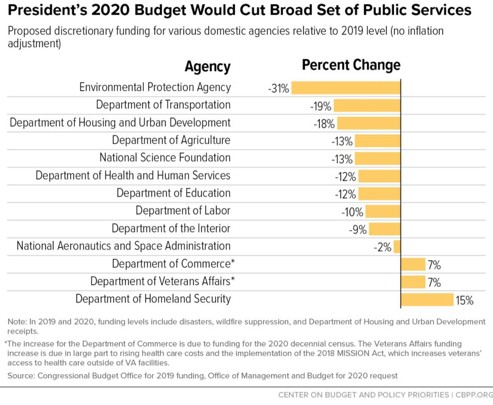 Credit: Center on Budget and Policy Priorities