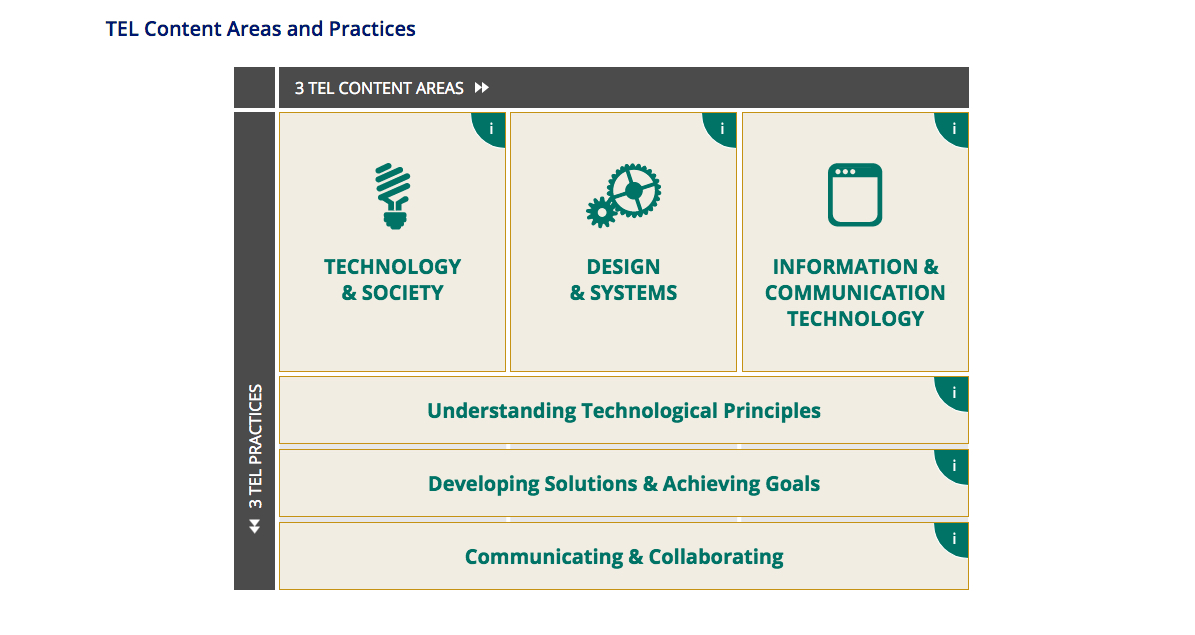 TEL is structured around three core content areas and three core practices.