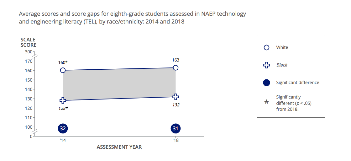 TEL results showed continuing achievement gaps among different groups of students.
