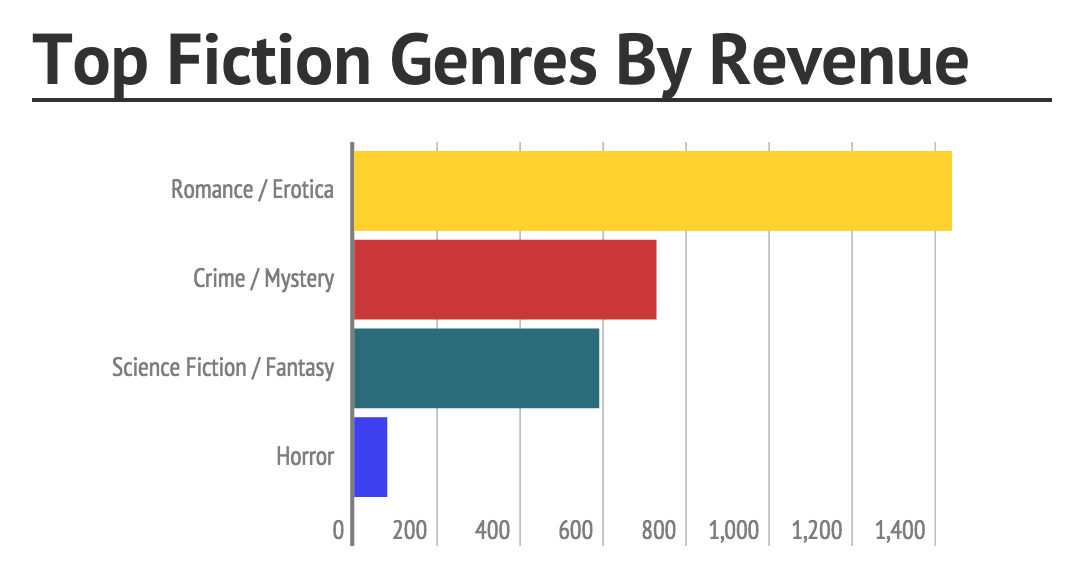 top-fiction-genres-by-revenue.jpg