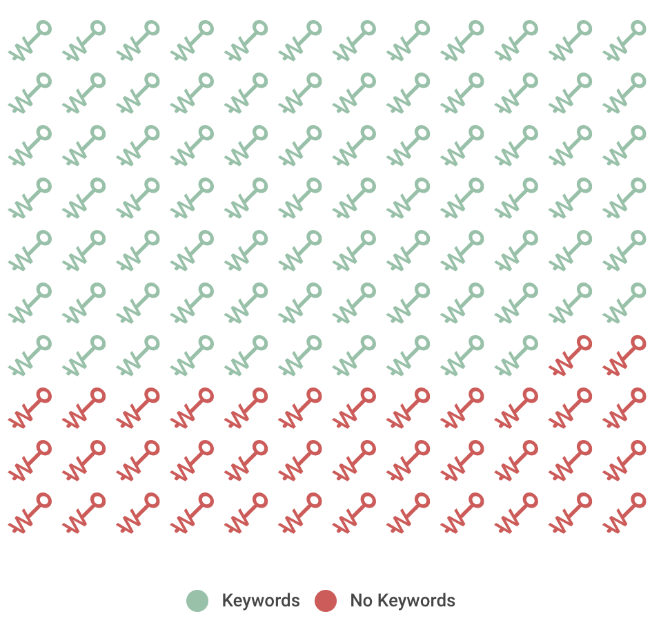 keywords vs none.png