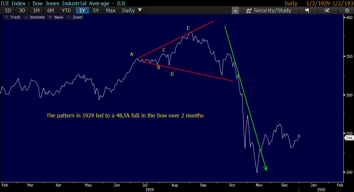 The pattern in 1929 formed over 3 months before the Dow almost halved in the following 2 months.