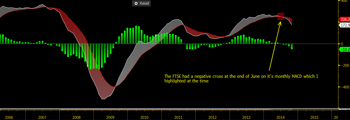 Monthly MACD on the FTSE