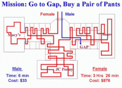 This map becomes inverted though when women shop in supermarkets. Men lose any natural GPS in those places.