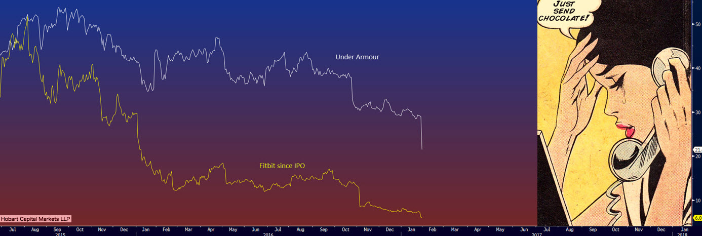 Shares of US companies Fitbit and Under Armour have been properly malleted