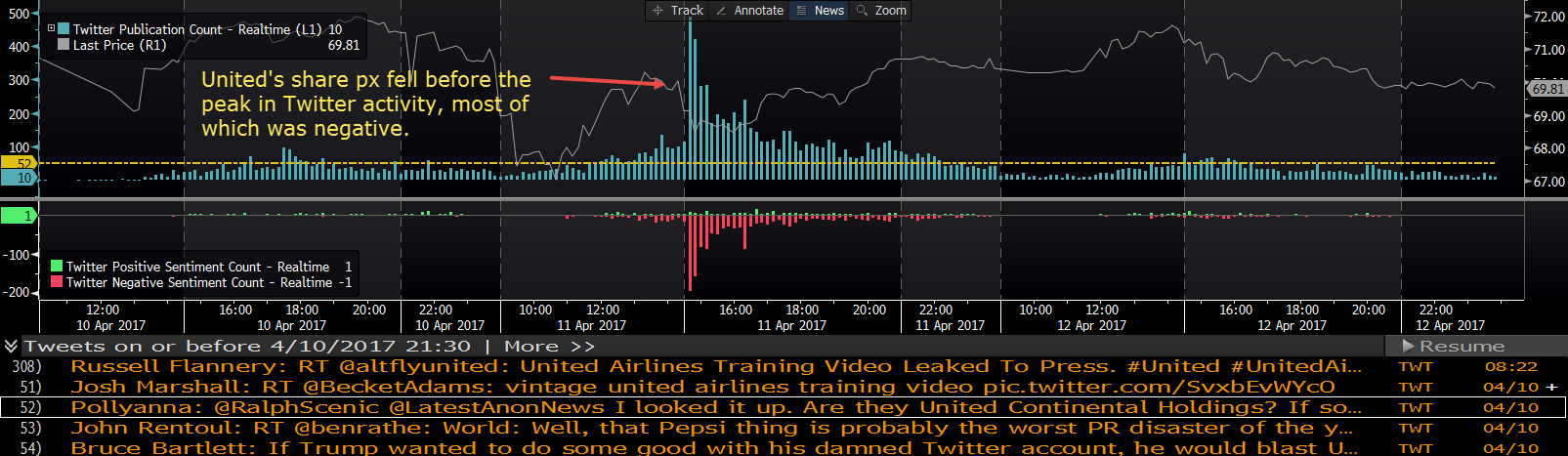 Note United's share price fell before the peak in social media activity. There are Twitter and headline reading algorithmic trading systems out there that scan, read and action headlines with trades before you have got to the end of the first word.
