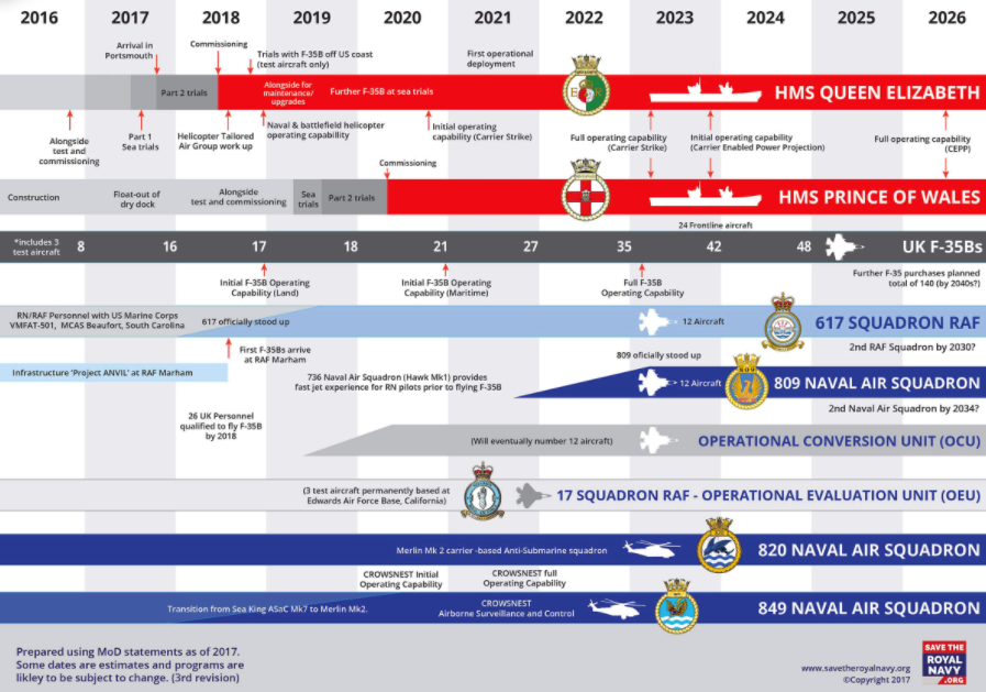 Carrier timeline, (from savetheroyalnavy.org)