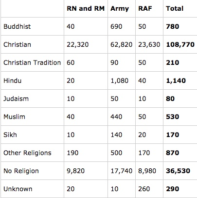 breakdown, by Service, of the numbers of Armed Forces personnel by self-declared religion as of 1st April 2017, (Simple addition evidently leaves something to be desired at the MOD).