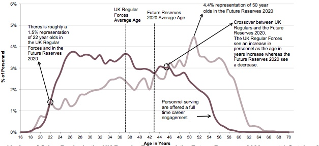 Age of Officers in the UK Regular Forces and the Future Reserves 2020, as at 1 October 2017