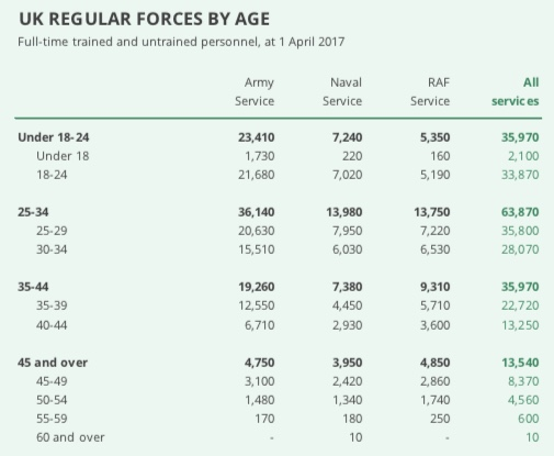More soldiers are aged over 35 than are under 24 years old.