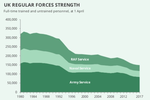 Strength of the full-time trained and untrained UK Regular Forces since 1980.