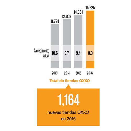 Gráfica tomada de  FEMSA Informe Anual 2016 .