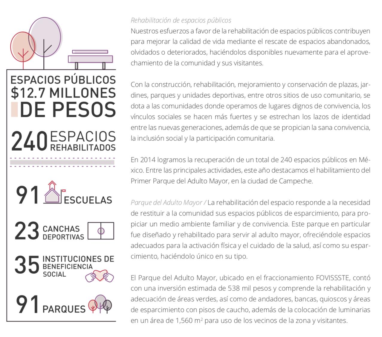 Apartado sobre  Rehabilitación de espacios públicos  en el Informe de Responsabilidad Social 2014 [ PDF ] de FEMSA Comercio.