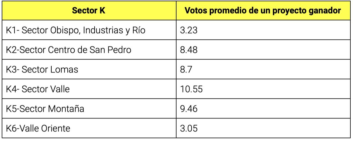 Tabla: Elaboración propia con datos de la plataforma decide.sanpedro.gob.mx