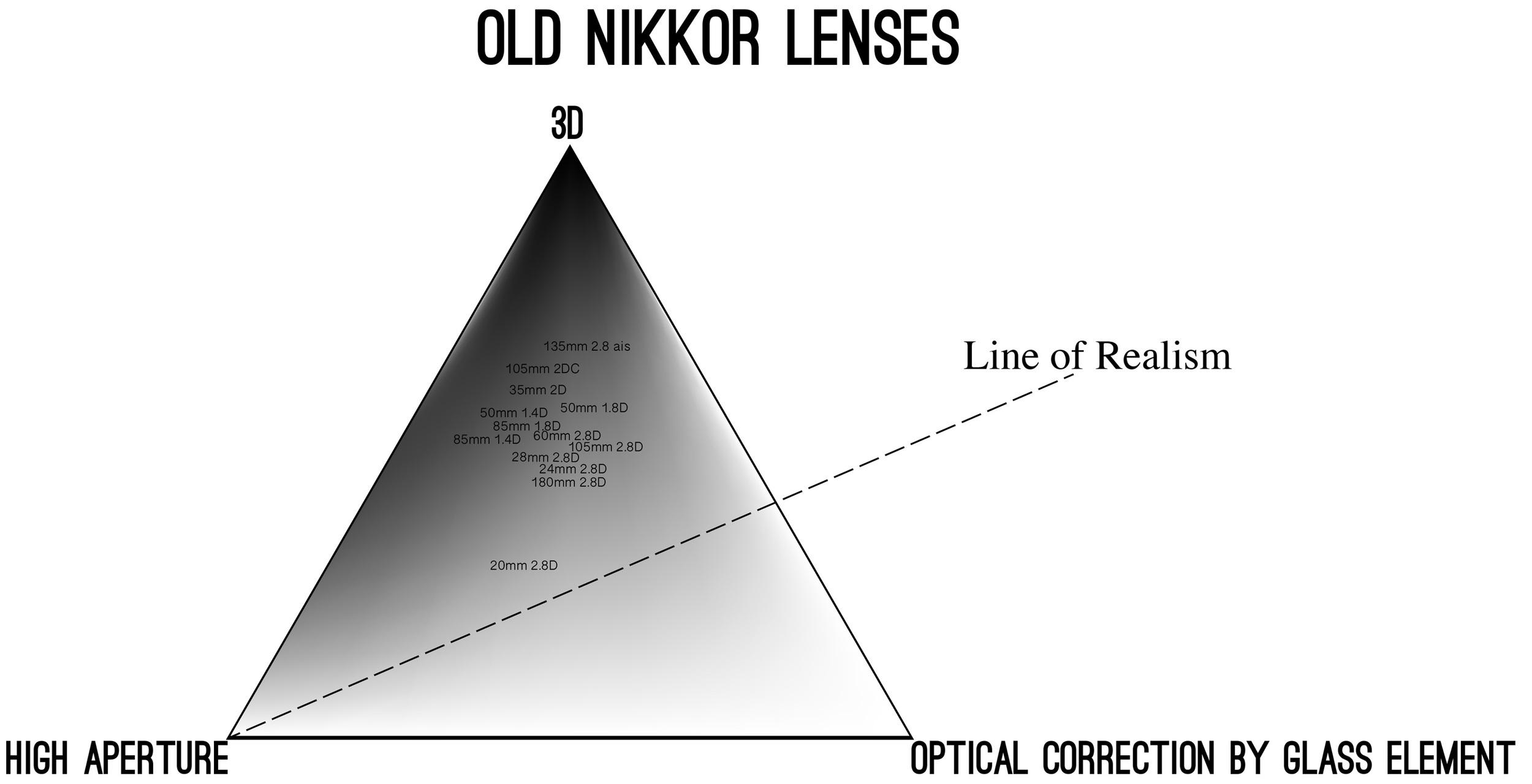 20160223-diagram-nikkor-old.jpg