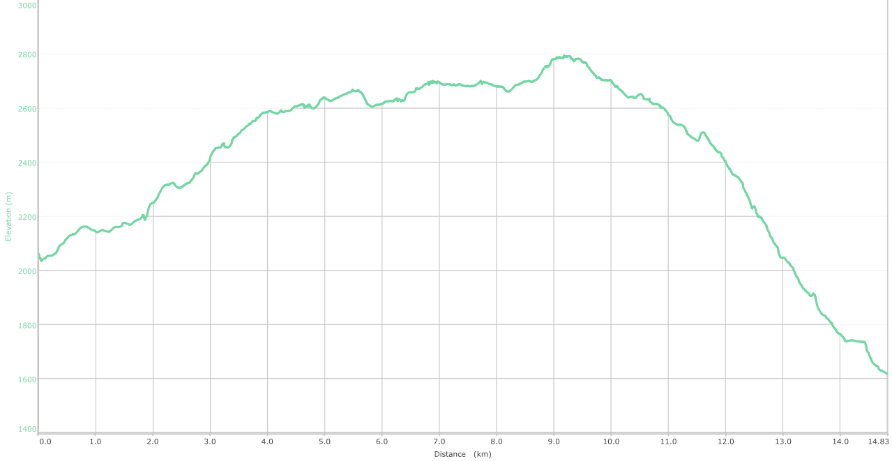 Elevation Graph - Patnitop to Sudh Mahadev - Day Trek ( what is this? )
